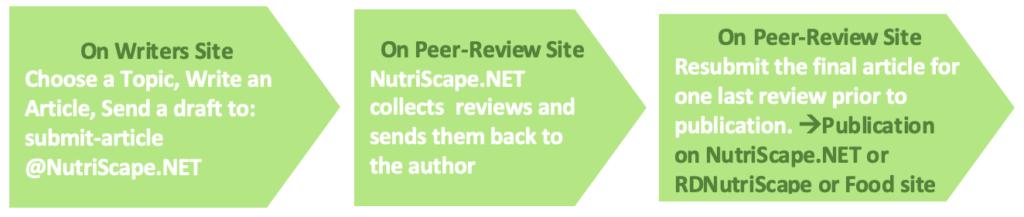 Nutriscape publishing process